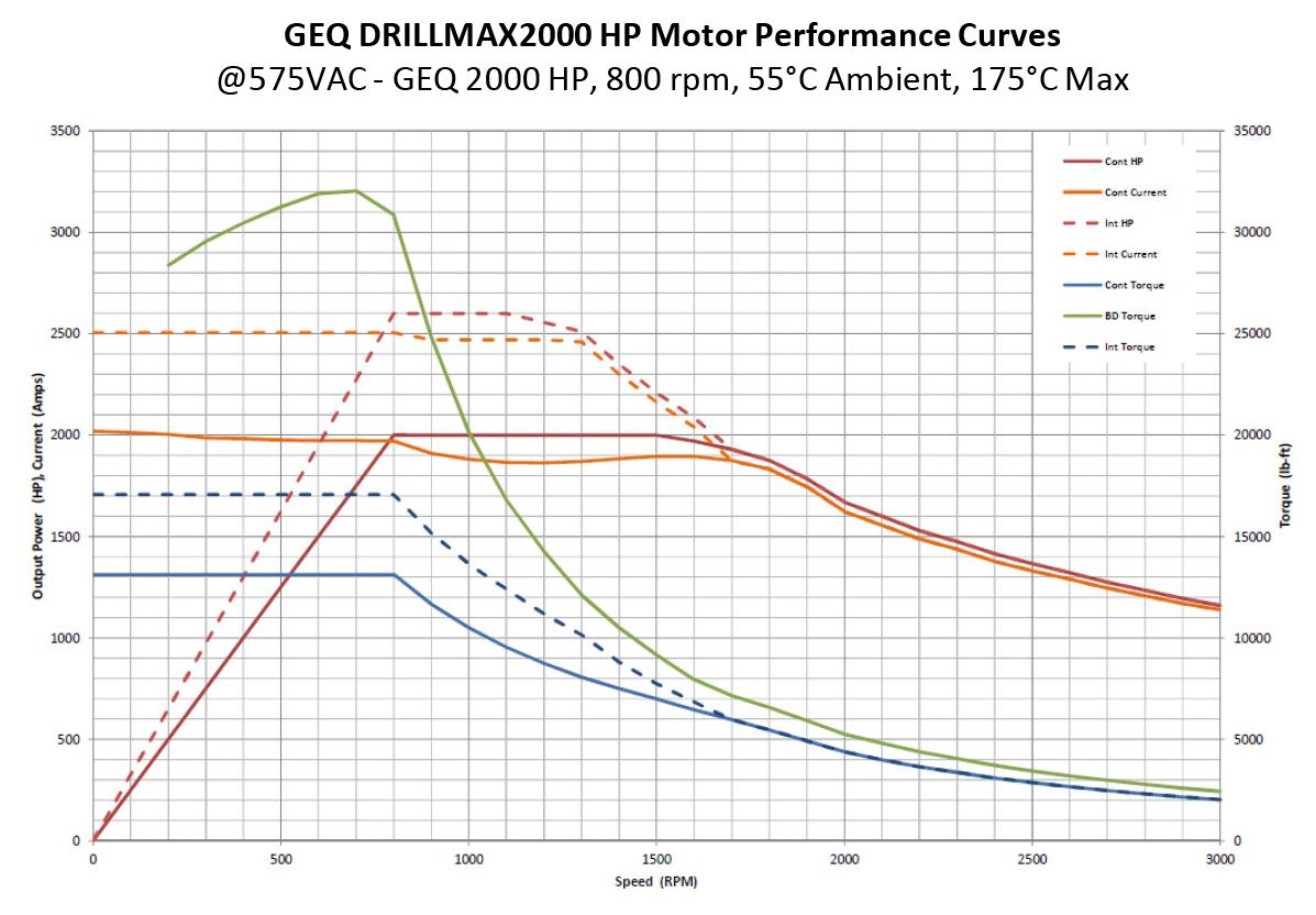 GEQ DRILLMAX2000 Performance Curve