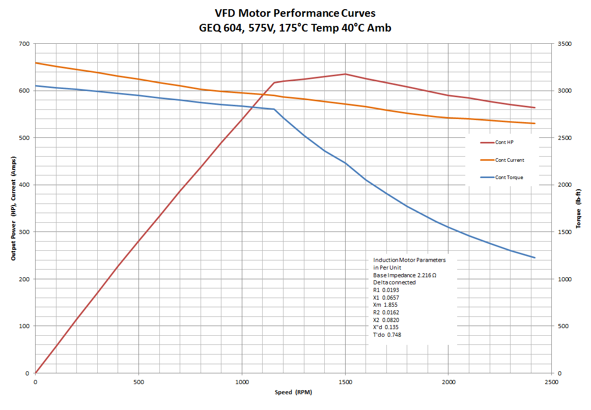 GEQ DRILLMAX600 Performance Curve